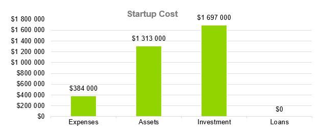 Window Tint Business Plan - Startup Cost