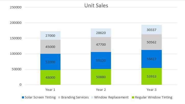 Window Tint Business Plan - Unit Sales