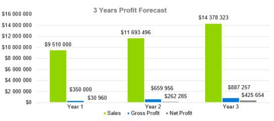 3 Years Profit Forecast - Boat and RV Storage Business Plan