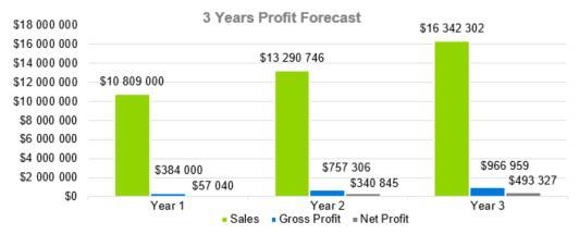 3 Years Profit Forecast - Event Venue Business Plan Template