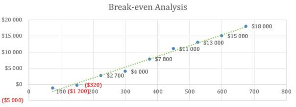 Break-even Analysis - Boat and RV Storage Business Plan