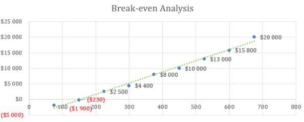 Break-even Analysis - Digital Marketing Agency Business Plan Template
