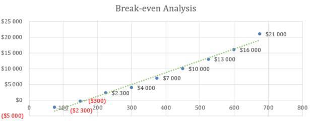 Break-even Analysis - Event Venue Business Plan Template