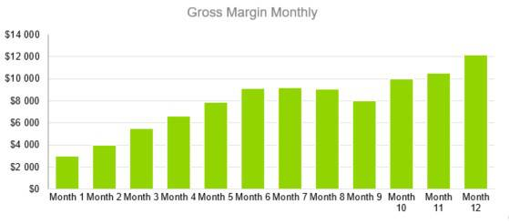 Gross Margin Monthly - Boat and RV Storage Business Plan