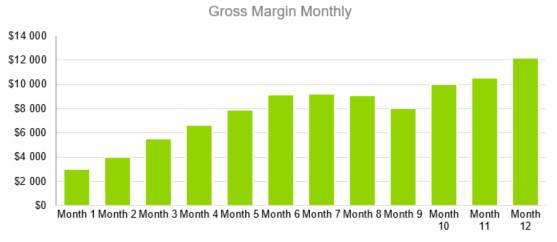 Gross Margin Monthly - Event Venue Business Plan Template