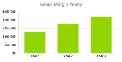 Gross Margin Yearly - Boat and RV Storage Business Plan