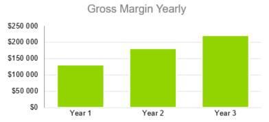 Gross Margin Yearly - Digital Marketing Agency Business Plan Template