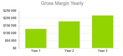 Gross Margin Yearly - Event Venue Business Plan Template