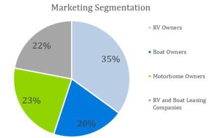 Marketing Segmentation - Boat and RV Storage Business Plan