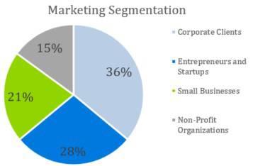 Marketing Segmentation - Digital Marketing Agency Business Plan Template