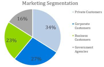 Marketing Segmentation - Event Venue Business Plan Template