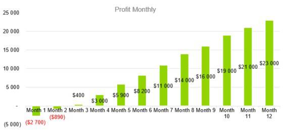 Profit Monthly - Boat and RV Storage Business Plan