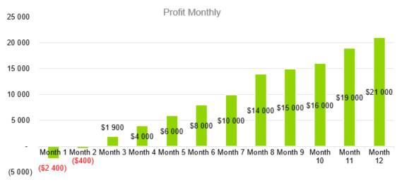 Profit Monthly - Event Venue Business Plan Template