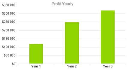 Profit Yearly - Boat and RV Storage Business Plan