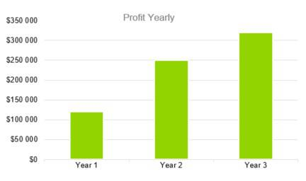 Profit Yearly - Digital Marketing Agency Business Plan Template