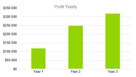 Profit Yearly - Event Venue Business Plan Template