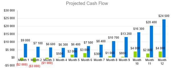 Projected Cash Flow - Event Venue Business Plan Template