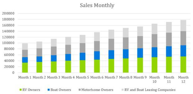 Sales Monthly - Boat and RV Storage Business Plan
