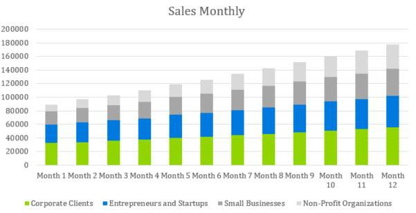 Sales Monthly - Digital Marketing Agency Business Plan Template