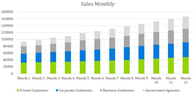 Sales Monthly - Event Venue Business Plan Template
