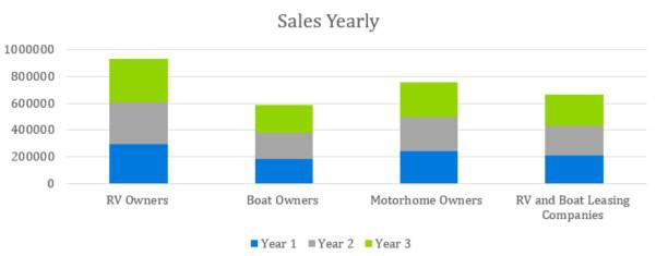 Sales Yearly - Boat and RV Storage Business Plan