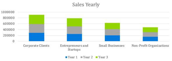 Sales Yearly - Digital Marketing Agency Business Plan Template