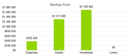 Startup Cost - Boat and RV Storage Business Plan