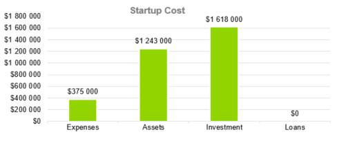 Startup Cost - Digital Marketing Agency Business Plan Template
