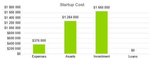 Startup Cost - Event Venue Business Plan Template