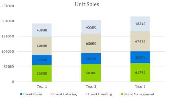 Unit Sales - Event Venue Business Plan Template