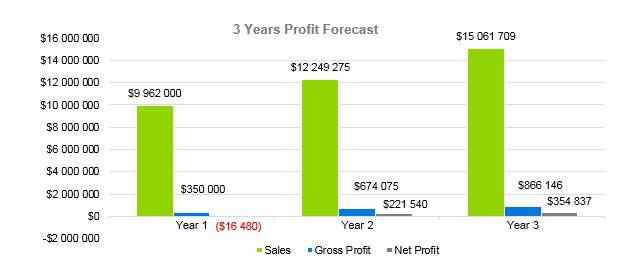 Winery Business Plan - 3 Years Profit Forecast