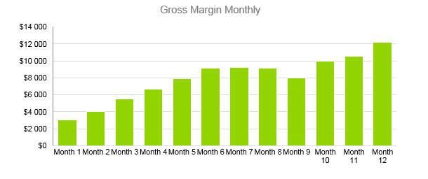 Winery Business Plan - Gross Margin Monthly