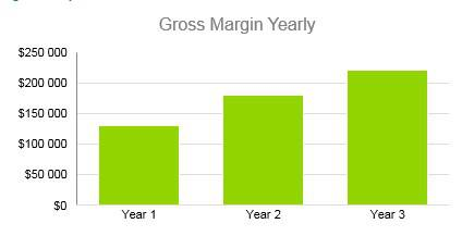 Winery Business Plan - Gross Margin Yearly