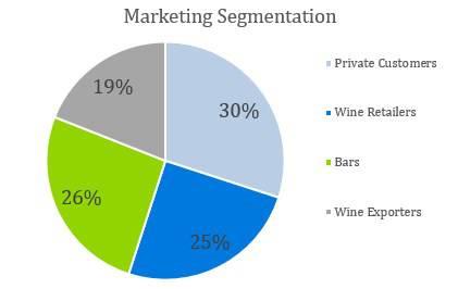 Winery Business Plan - Marketing Segmentation