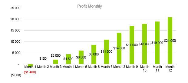 Winery Business Plan - Profit Monthly