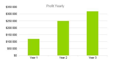 Winery Business Plan - Profit Yearly