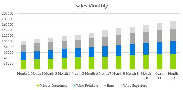 Winery Business Plan - Sales Monthly