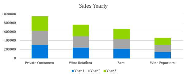 Winery Business Plan - Sales Yearly
