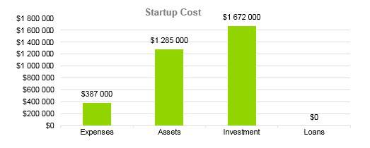 Winery Business Plan - Startup Cost