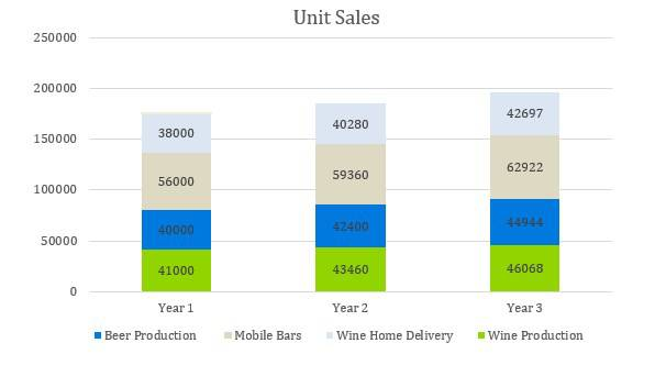 Winery Business Plan - Unit Sales