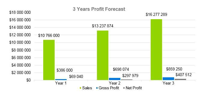 Mobile Notary Business Plan - 3 Years Profit Forecast