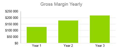 Mobile Notary Business Plan - Gross Margin Yearly