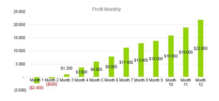 Mobile Notary Business Plan - Profit Monthly