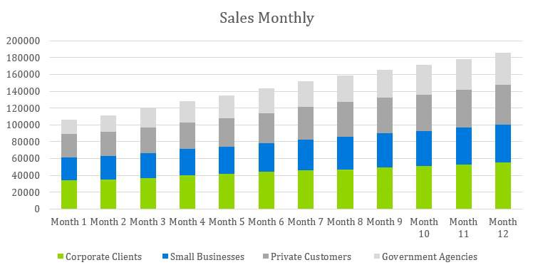 Mobile Notary Business Plan - Sales Monthly