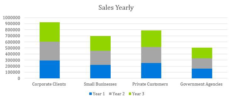 Mobile Notary Business Plan - Sales Yearly