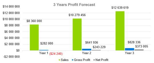 3 Years Profit Forecast - Courier Company Business Plan Template