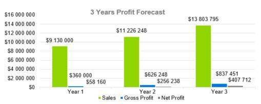 3 Years Profit Forecast - Indoor Shrimp Farming Business Plan Sample