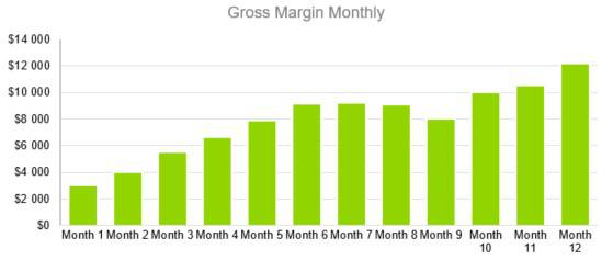 Gross Margin Monthly - Indoor Shrimp Farming Business Plan Sample