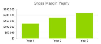 Gross Margin Yearly - Courier Company Business Plan Template