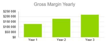 Gross Margin Yearly - Indoor Shrimp Farming Business Plan Sample